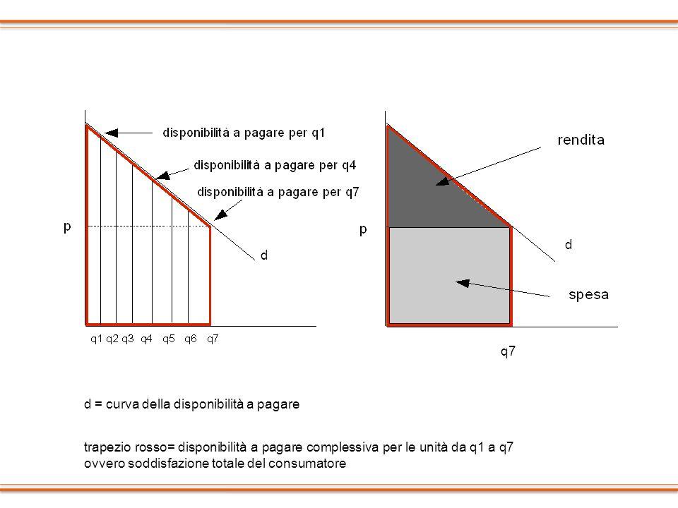 d d. q7. d = curva della disponibilità a pagare.