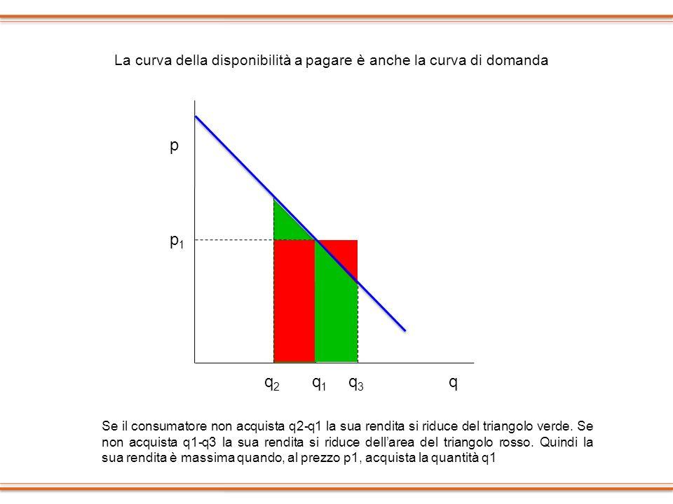 La curva della disponibilità a pagare è anche la curva di domanda