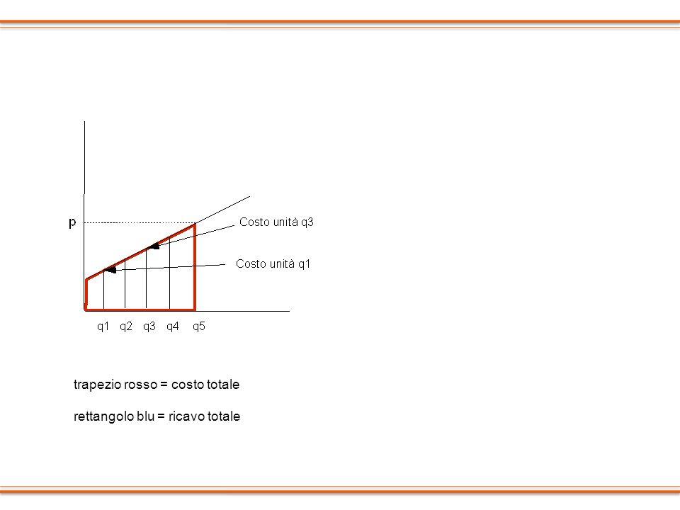 trapezio rosso = costo totale