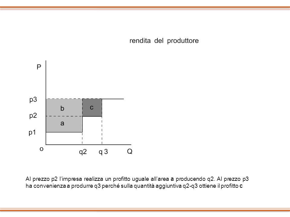 Al prezzo p2 l'impresa realizza un profitto uguale all'area a producendo q2.