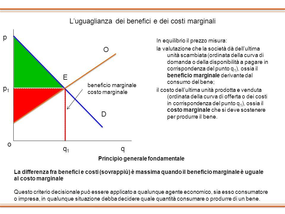 L'uguaglianza dei benefici e dei costi marginali