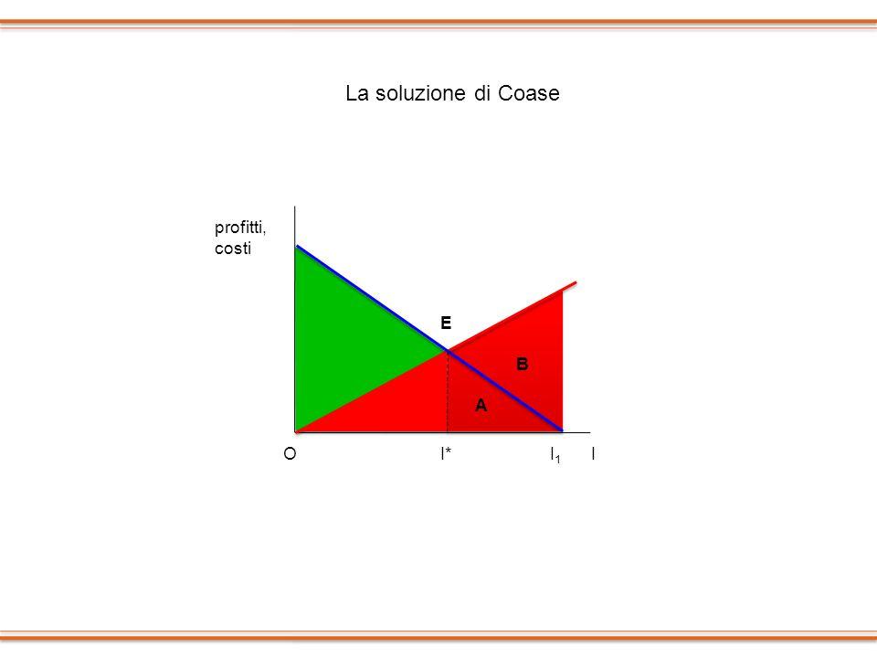 La soluzione di Coase profitti, costi E B A O I* I1 I