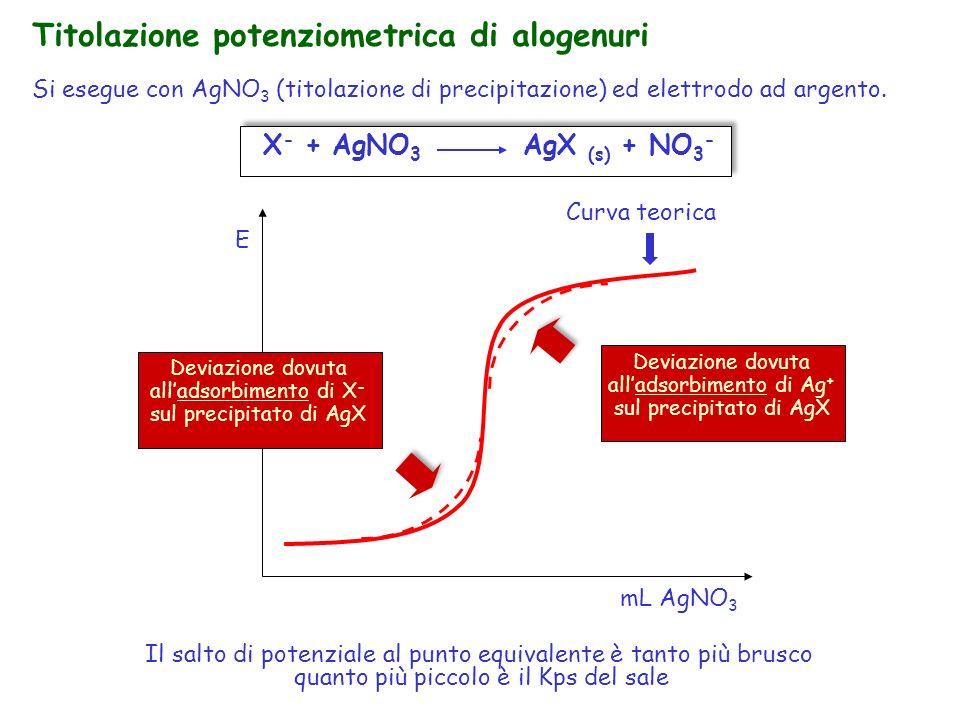 Titolazione potenziometrica di alogenuri