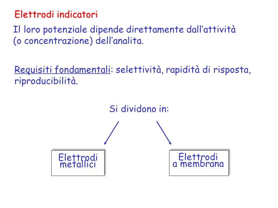 Elettrodi indicatori Il loro potenziale dipende direttamente dall'attività. (o concentrazione) dell'analita.