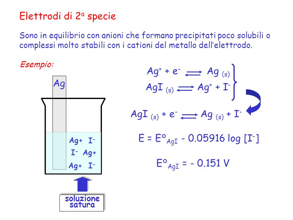 Elettrodi di 2a specie Ag+ + e- Ag (s) Ag AgI (s) Ag+ + I-