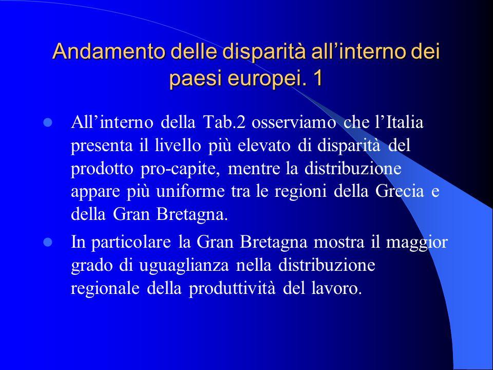 Andamento delle disparità all'interno dei paesi europei. 1