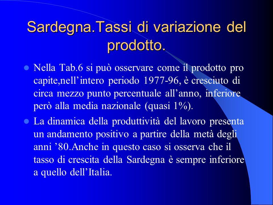 Sardegna.Tassi di variazione del prodotto.