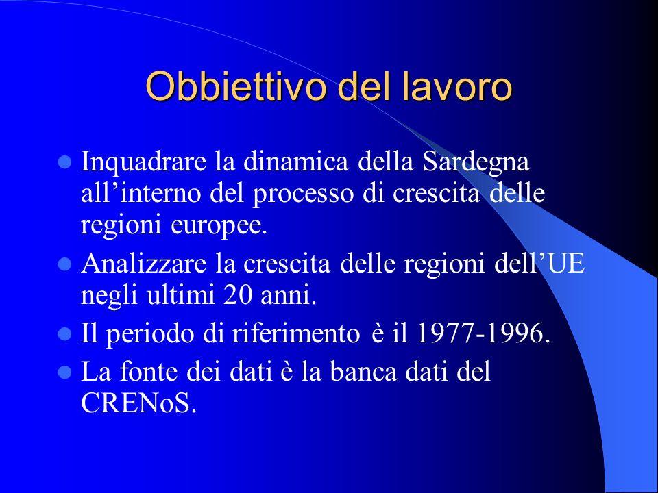 Obbiettivo del lavoro Inquadrare la dinamica della Sardegna all'interno del processo di crescita delle regioni europee.