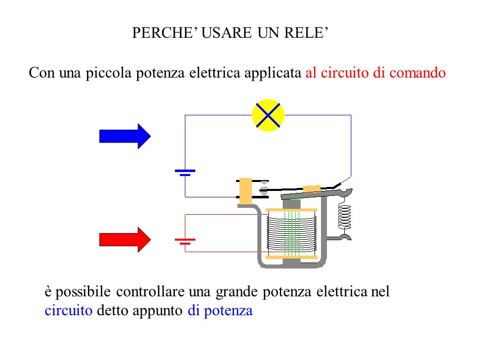 PERCHE' USARE UN RELE'Con una piccola potenza elettrica applicata al circuito di comando.