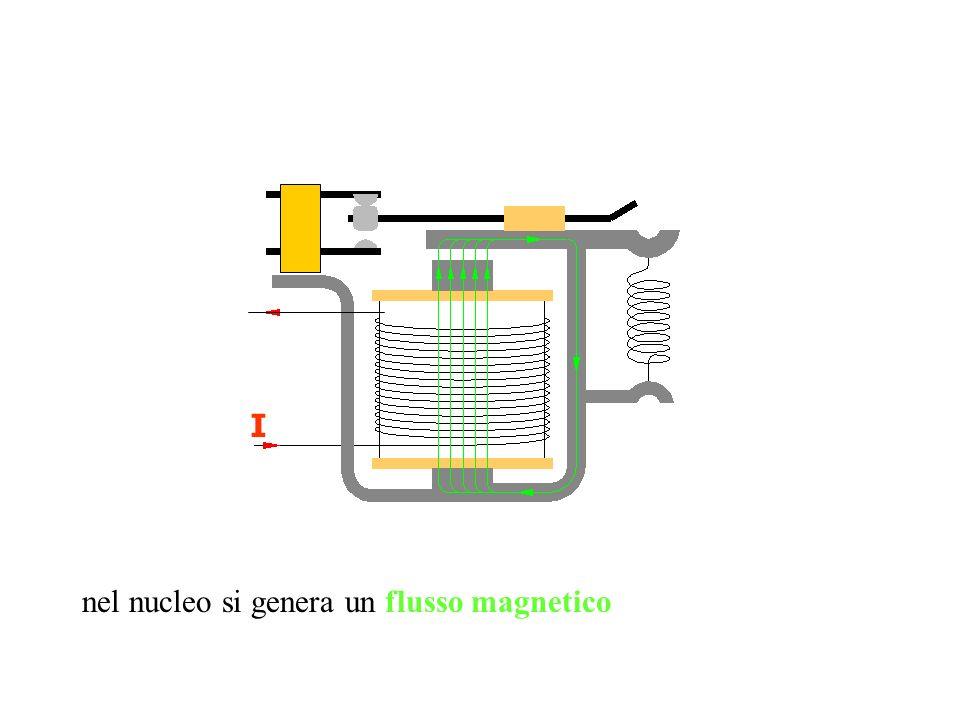 I nel nucleo si genera un flusso magnetico