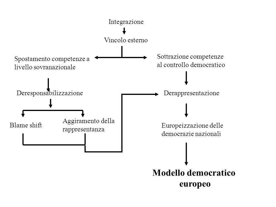Modello democratico europeo