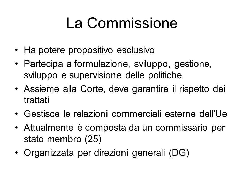 La Commissione Ha potere propositivo esclusivo