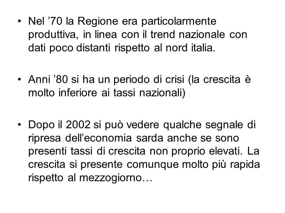 Nel '70 la Regione era particolarmente produttiva, in linea con il trend nazionale con dati poco distanti rispetto al nord italia.