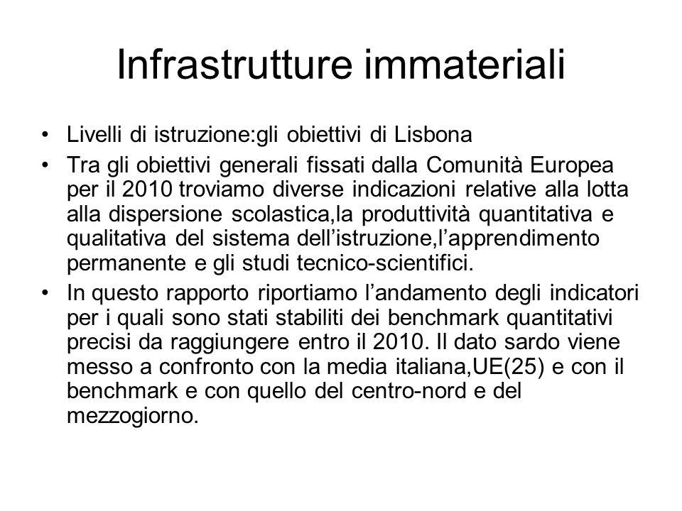Infrastrutture immateriali