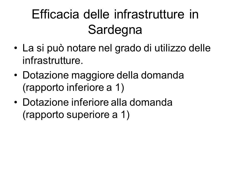 Efficacia delle infrastrutture in Sardegna
