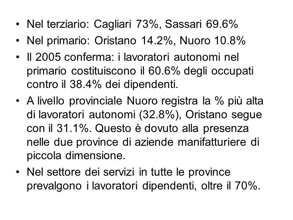 Nel terziario: Cagliari 73%, Sassari 69.6%