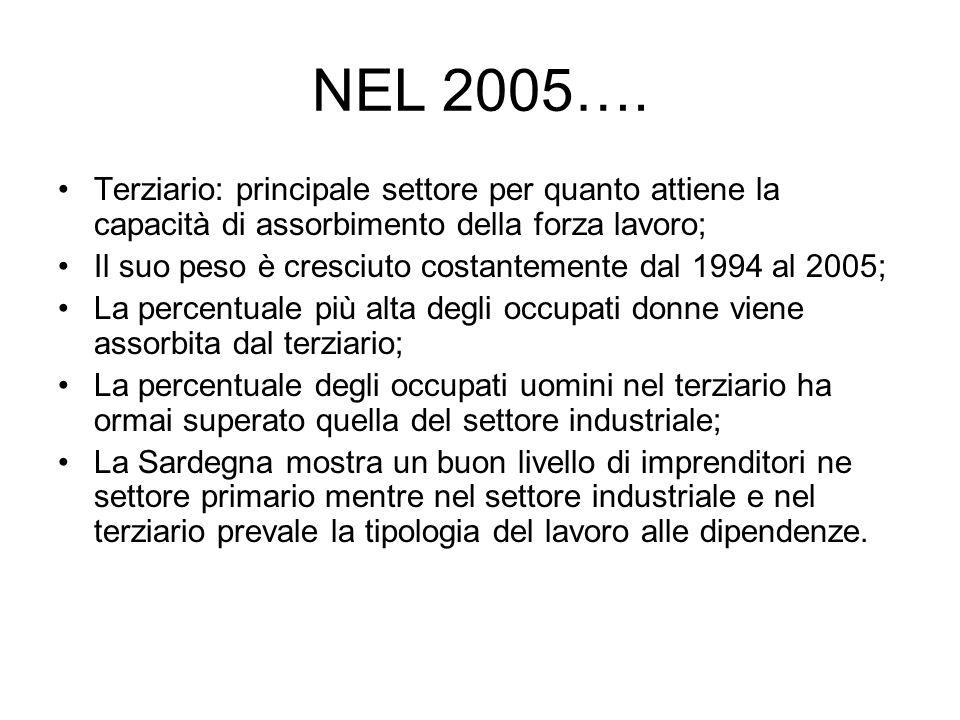 NEL 2005…. Terziario: principale settore per quanto attiene la capacità di assorbimento della forza lavoro;