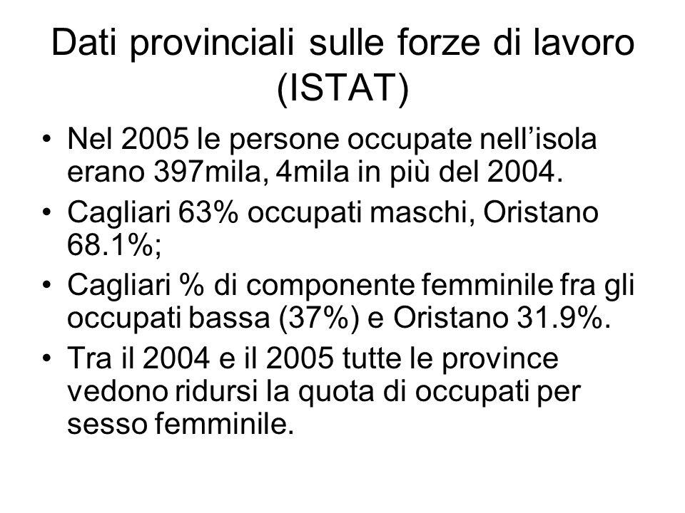 Dati provinciali sulle forze di lavoro (ISTAT)