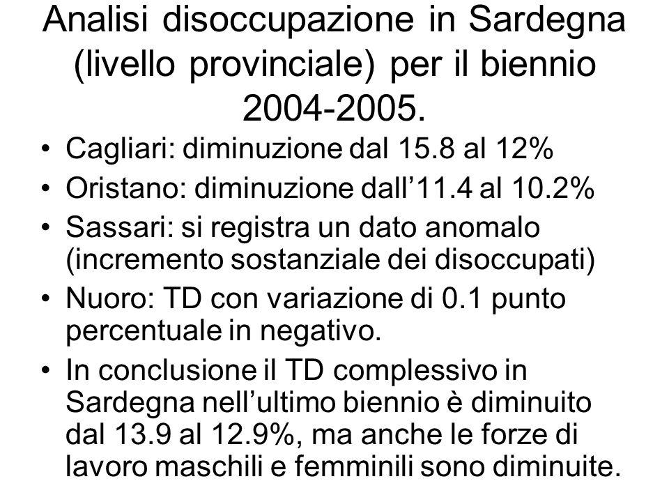 Analisi disoccupazione in Sardegna (livello provinciale) per il biennio 2004-2005.