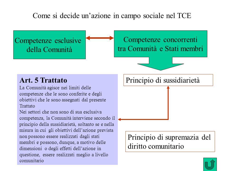 Come si decide un'azione in campo sociale nel TCE
