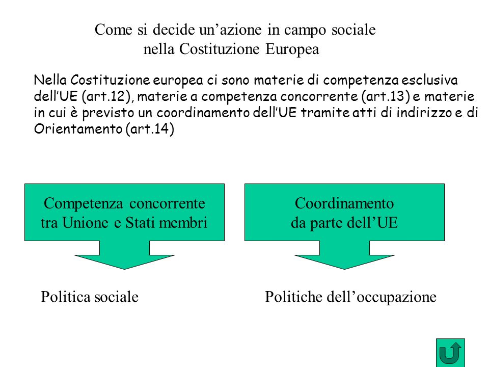 Come si decide un'azione in campo sociale nella Costituzione Europea