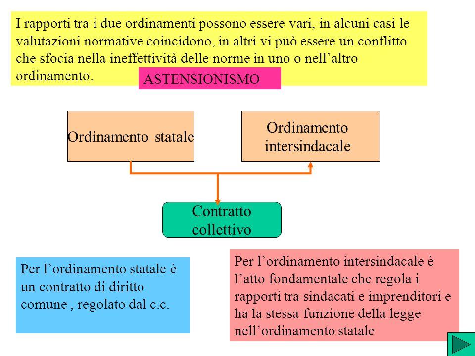 Ordinamento Ordinamento statale intersindacale Contratto collettivo
