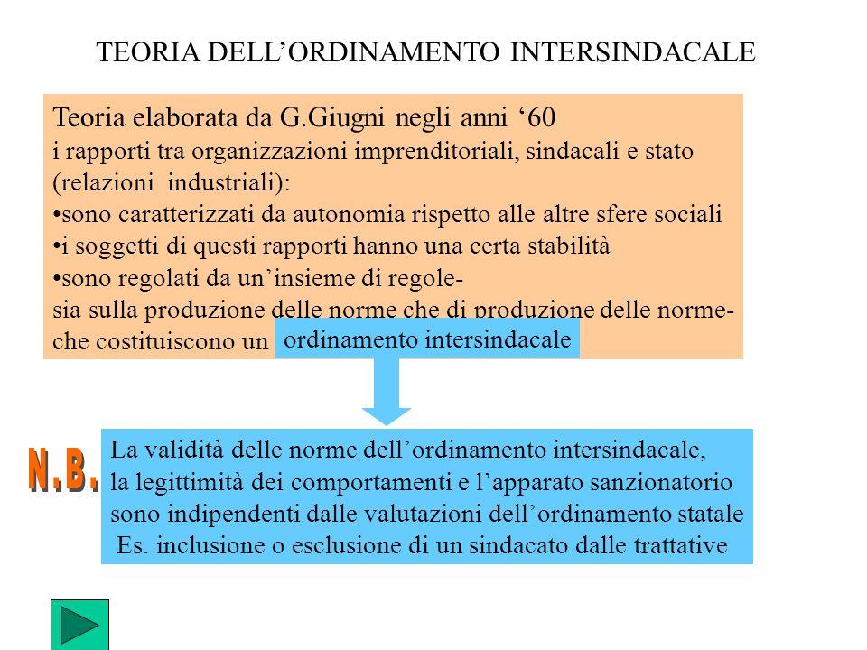 TEORIA DELL'ORDINAMENTO INTERSINDACALE