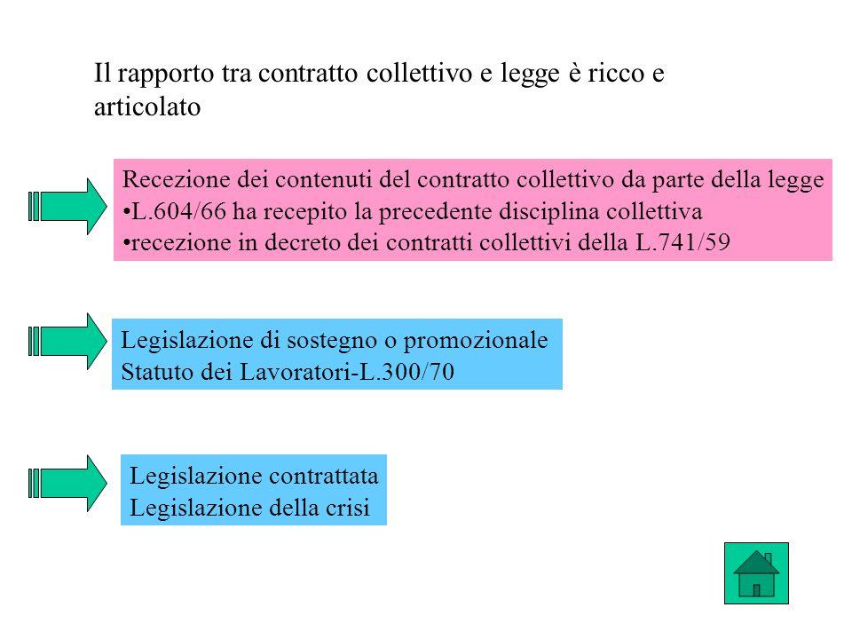 Il rapporto tra contratto collettivo e legge è ricco e articolato