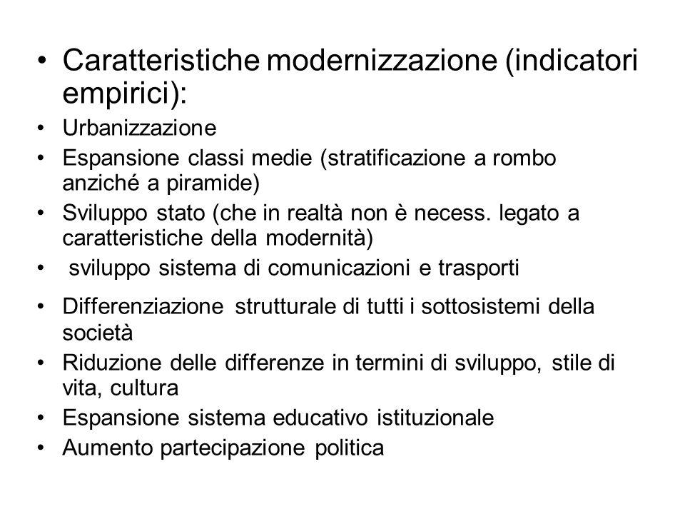 Caratteristiche modernizzazione (indicatori empirici):