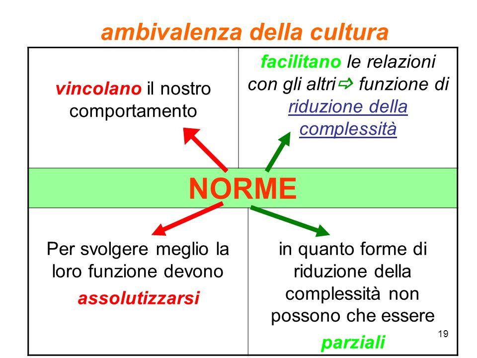 ambivalenza della cultura