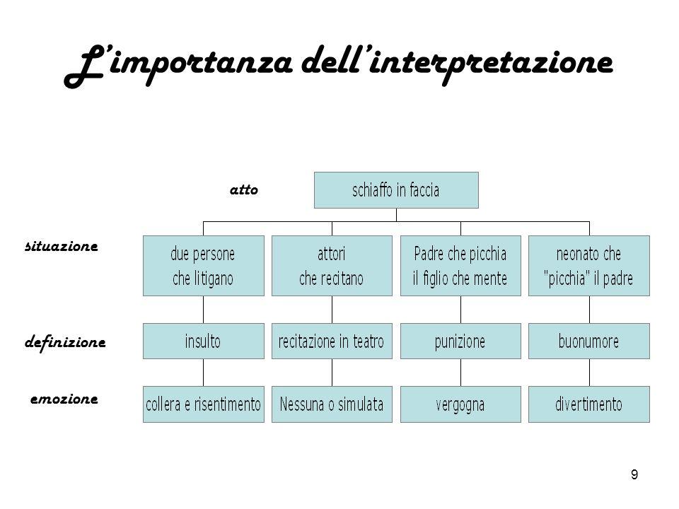L'importanza dell'interpretazione