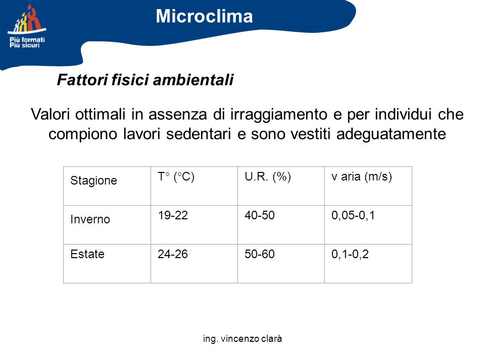 Microclima Fattori fisici ambientali