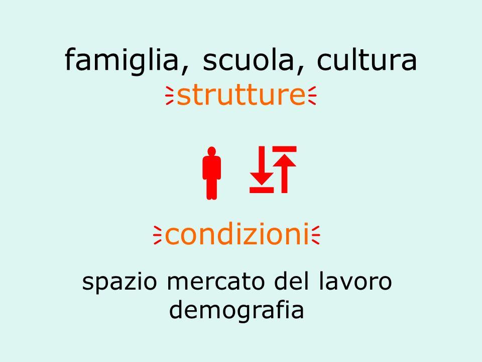 famiglia, scuola, cultura strutture