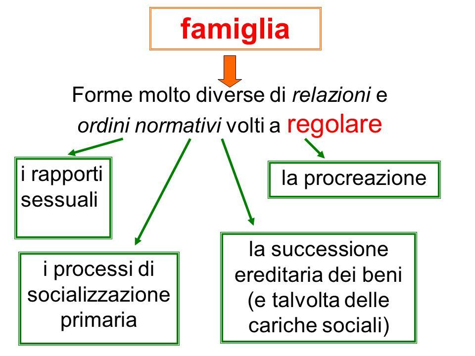 famiglia Forme molto diverse di relazioni e ordini normativi volti a regolare. i rapporti sessuali.