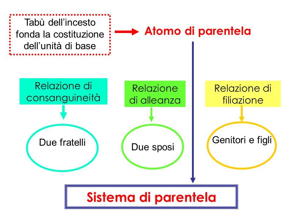 Sistema di parentela Atomo di parentela