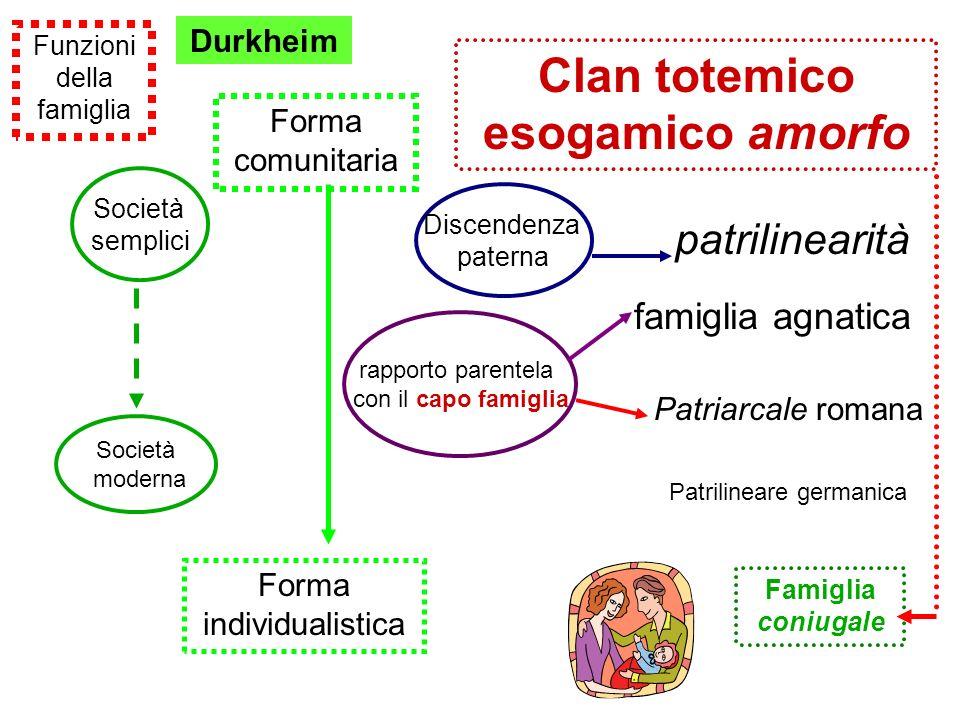 Clan totemico esogamico amorfo