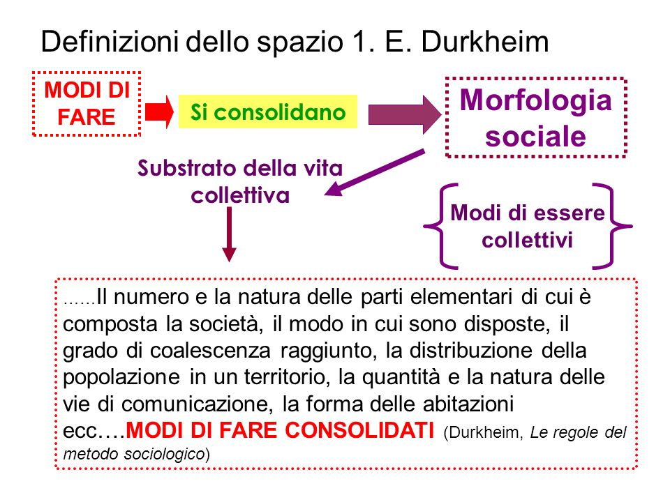 Definizioni dello spazio 1. E. Durkheim