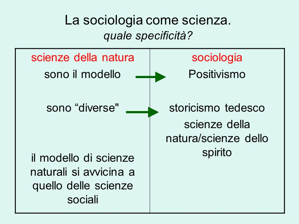 La sociologia come scienza. quale specificità