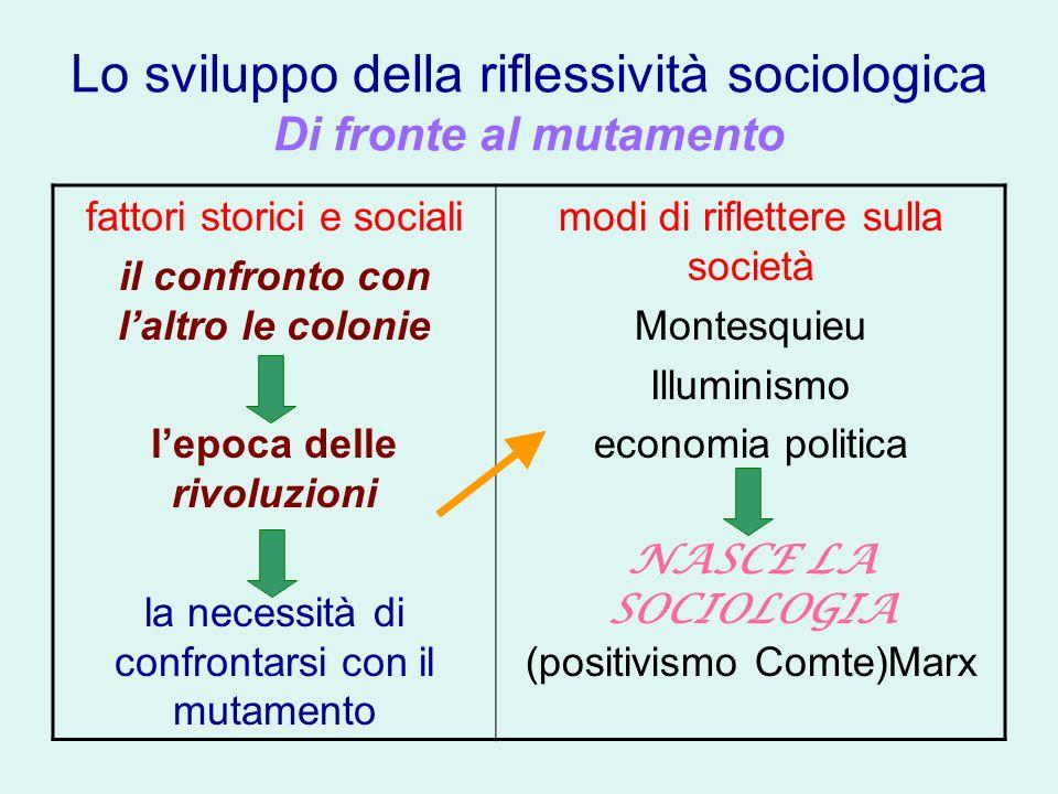 Lo sviluppo della riflessività sociologica Di fronte al mutamento