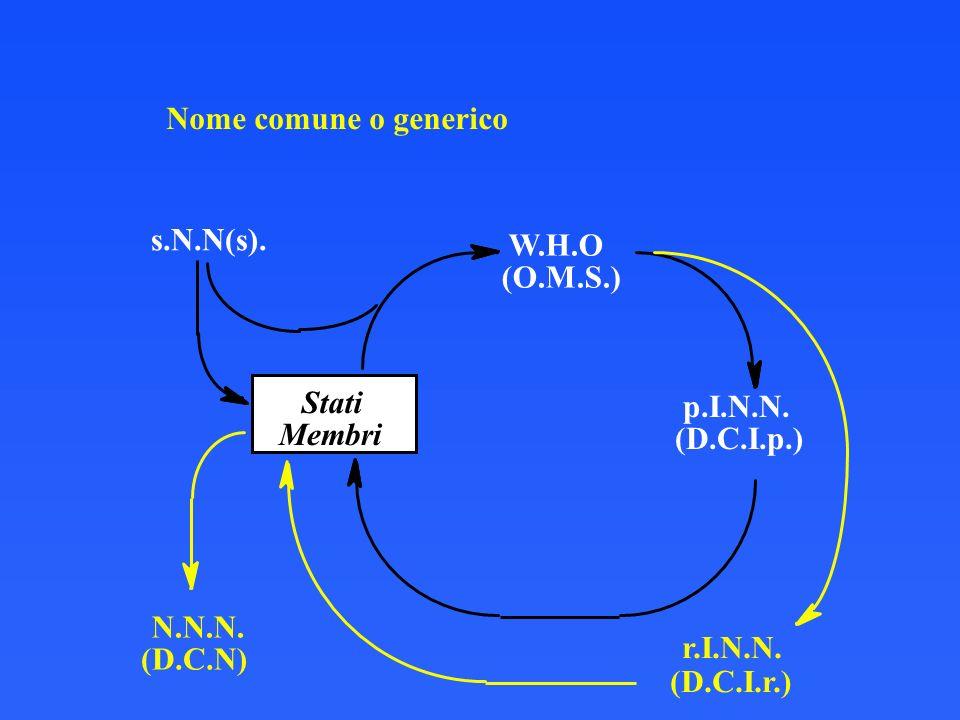 Nome comune o generico s.N.N(s). W.H.O (O.M.S.) Stati p.I.N.N. Membri
