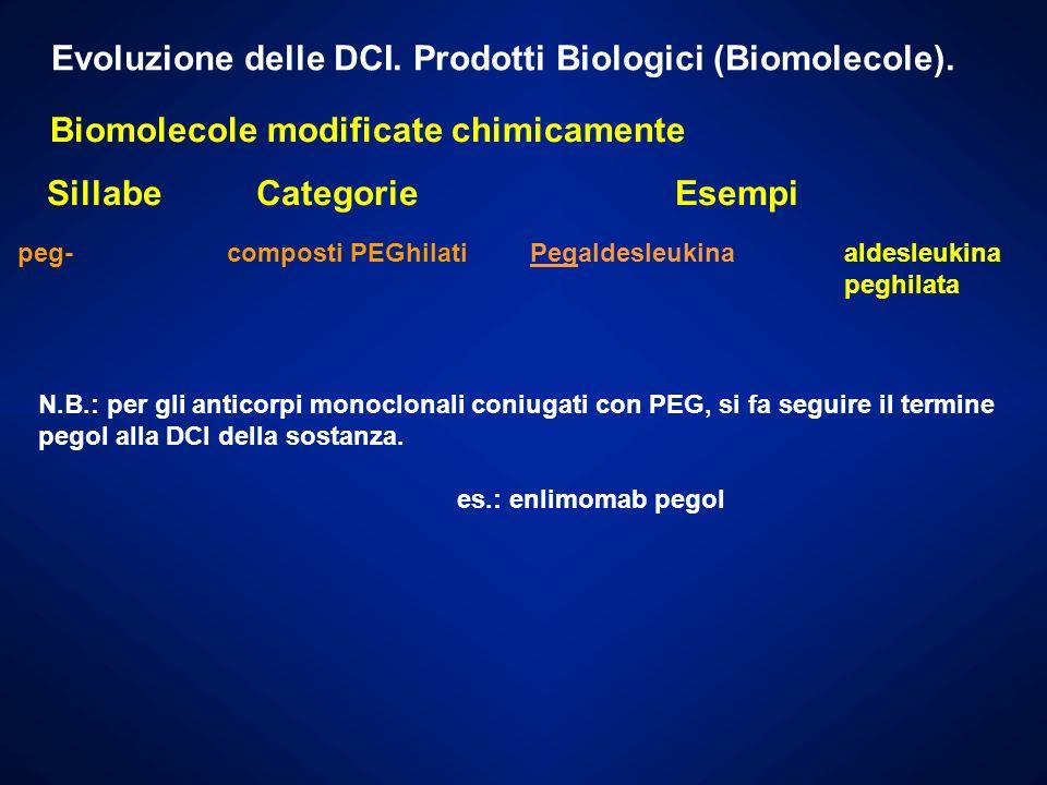 Evoluzione delle DCI. Prodotti Biologici (Biomolecole).