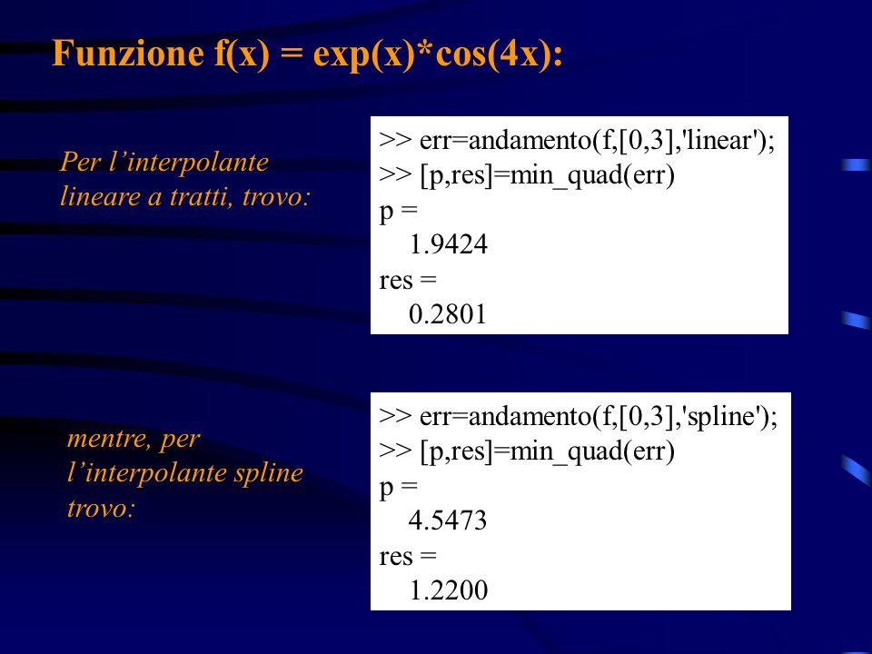 Funzione f(x) = exp(x)*cos(4x):