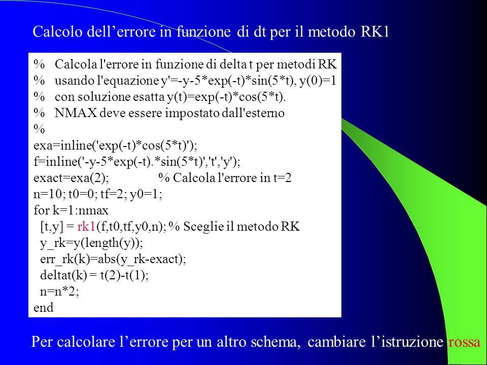 Calcolo dell'errore in funzione di dt per il metodo RK1
