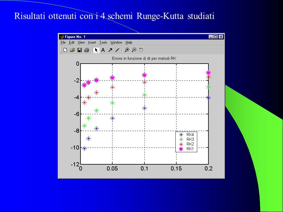 Risultati ottenuti con i 4 schemi Runge-Kutta studiati