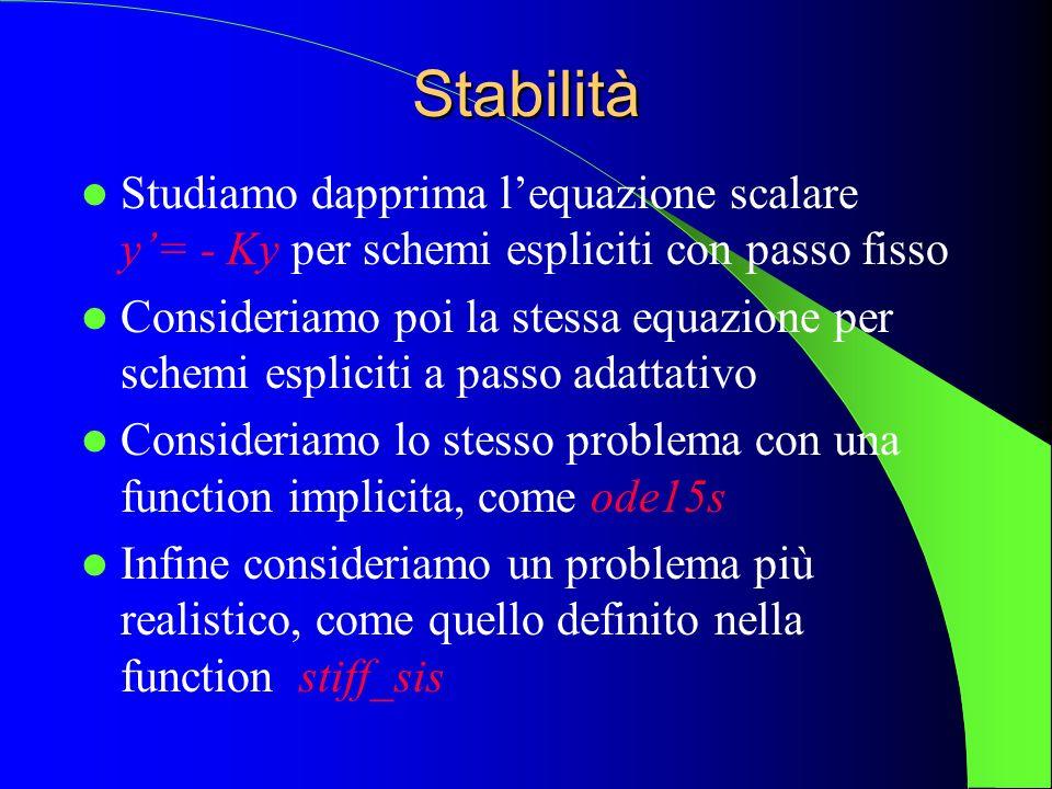 Stabilità Studiamo dapprima l'equazione scalare y'= - Ky per schemi espliciti con passo fisso.
