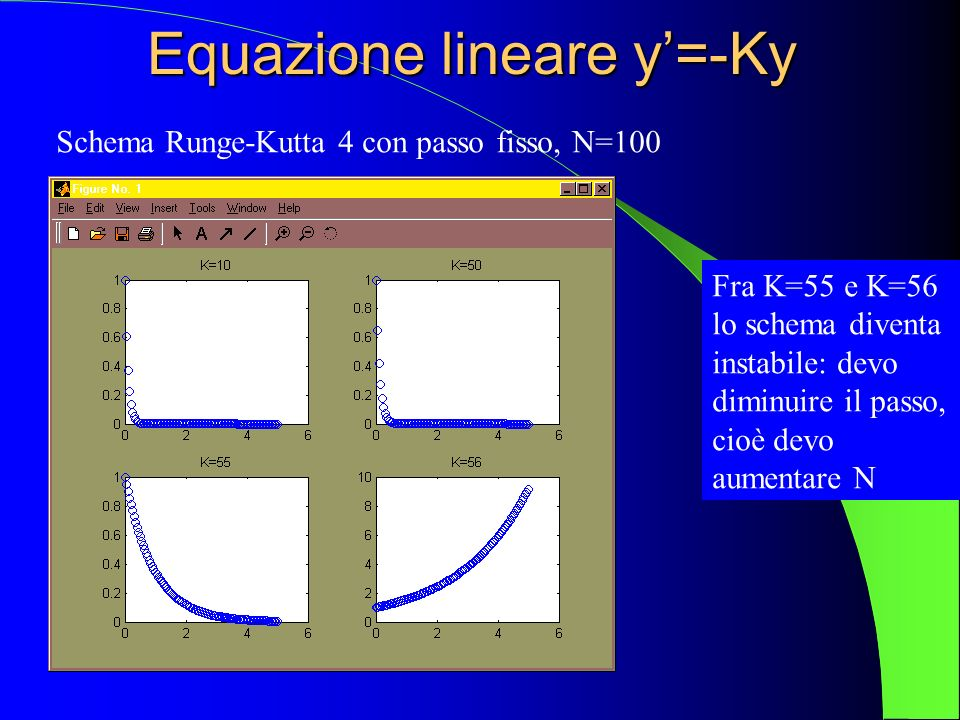 Equazione lineare y'=-Ky