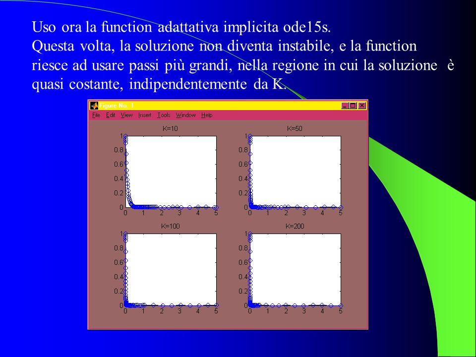 Uso ora la function adattativa implicita ode15s.