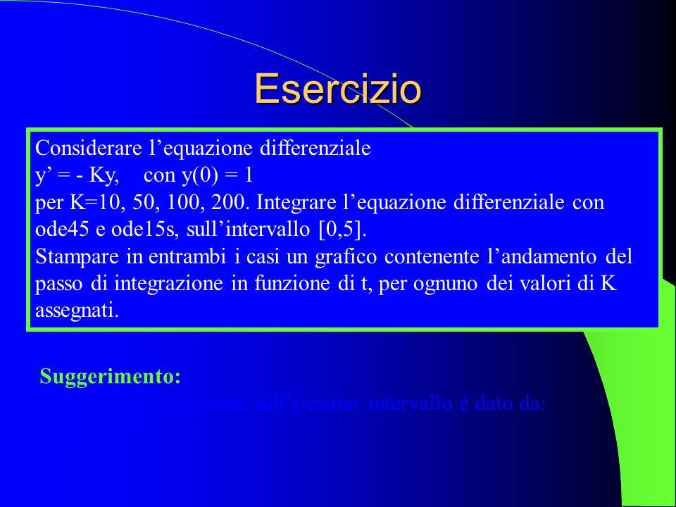 Esercizio Considerare l'equazione differenziale