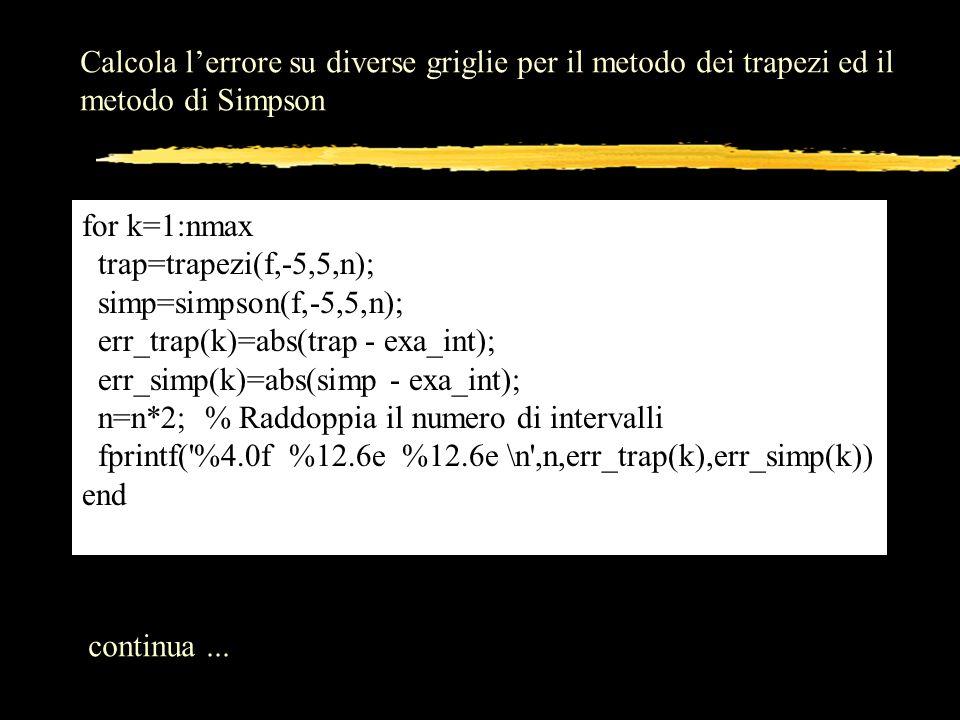 Calcola l'errore su diverse griglie per il metodo dei trapezi ed il