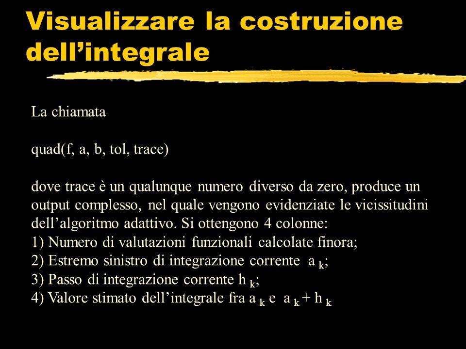 Visualizzare la costruzione dell'integrale